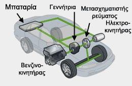 υβριδικό αυτοκίνητο : κύρια μέρη