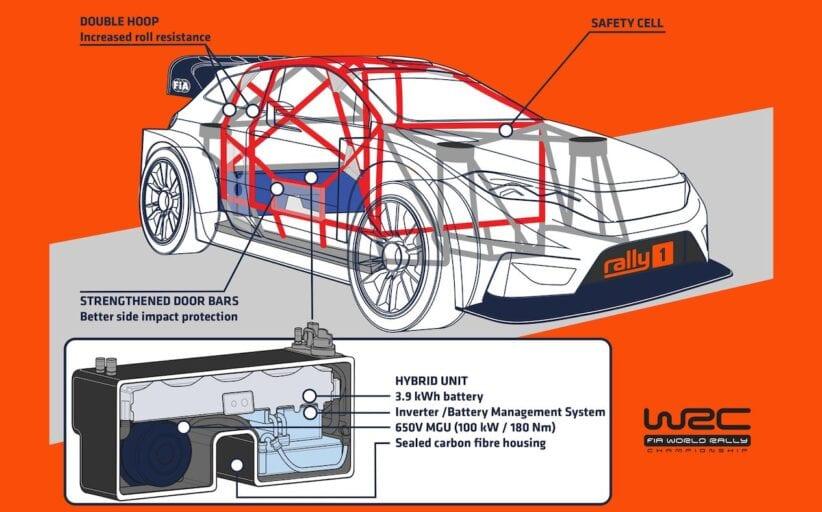 Νέα εποχή από το 2022 για το WRC